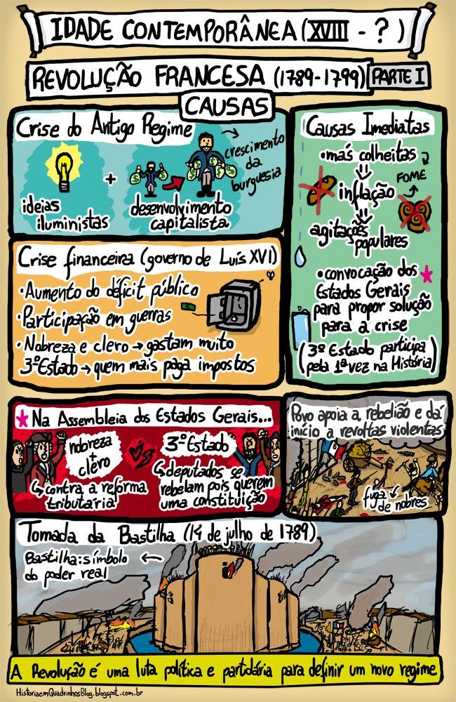 História em Quadrinhos!: Revolução Francesa - Idade Contemporânea - Parte I (causas)