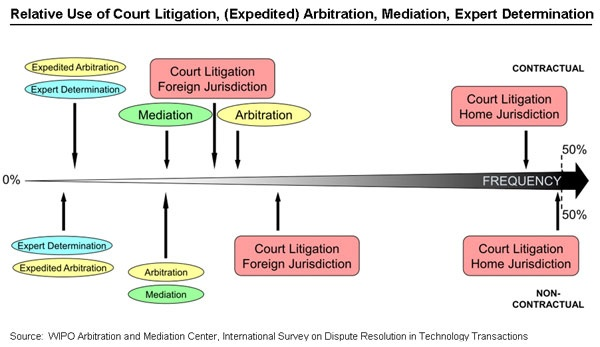 the use of the alternative dispute resolution method in international commerce Arbitration arbitration is an alternative dispute resolution method to litigation in state courts it is generally considered as the most effective means of resolving both domestic and.