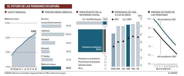 El futuro de las pensiones en España (FUENTE Ministerio de Empleo y Seguridad Social, FMI y elaboración propia) [El Mundo 25 octubre 2017]