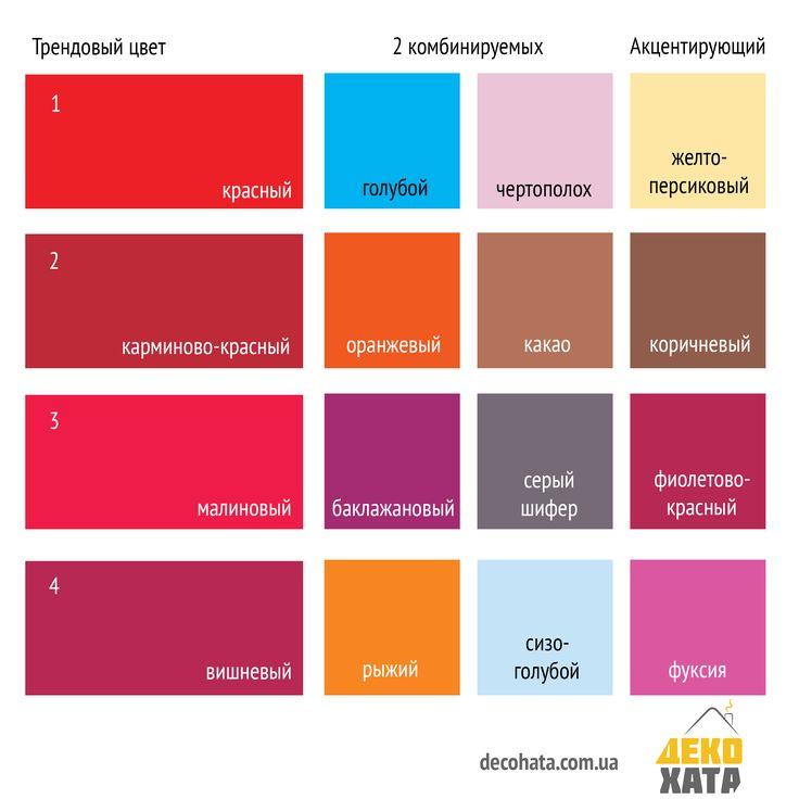Красный один из самых заметных и ярких цветов. Он способен оказывать сильное эмоциональное влияние, может ускорять обмен веществ, повышать артериальное давление и увеличивать частоту дыхания. В интерьере такой цвет советуется использовать сильным и властным людям. Людям с неустойчивой психикой и эмоционально неуравновешенным категорически не рекомендуется выкрашивать им стены. Вот такой он - красный ;)) #красныйвинтерьере #декохата #red