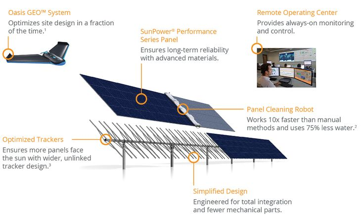 3rd Generation SunPower® Oasis® Platform Reinvents #SolarPower Plants #drone Panel #CleaningRobot Remote #OperatingCenter Optimized #SolarTracker https://adalidda.net/posts/ZYh8RFjPN5WY5SLpo/third-generation-sunpower-r-oasis-r-platform-reinvents-solar
