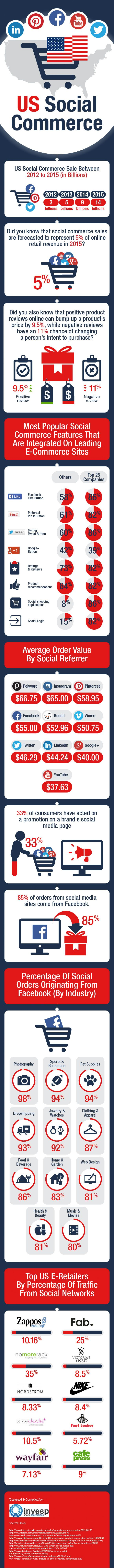 The United State of Social Commerce | Invesp [Infographic]