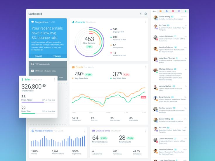 Here's the full the design of that CRM dashboard with a fully customizable panel area on the left and the activity feed on the right side.  Follow me on Twitter