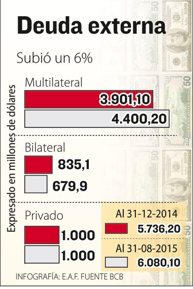 Los préstamos del Estado Plurinacional representan el 17,6% del PIB. La Razón / La Paz  Al 31 de agosto, la deuda externa del Estado alcanzó $us 6.080 millones, es decir, creció un 6% con respecto a lo reportado al 31 de diciembre de 2014, fecha en la que ascendía a $us 5.736,2 millones. Datos