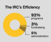 The International Rescue Committee (IRC) responds to the world's worst humanitarian crises and helps people to survive and rebuild their lives. At work in over 40 countries and 22 U.S. cities to restore safety, dignity and hope, the IRC leads the way from harm to home.