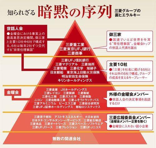 三菱グループ 暗黙の序列