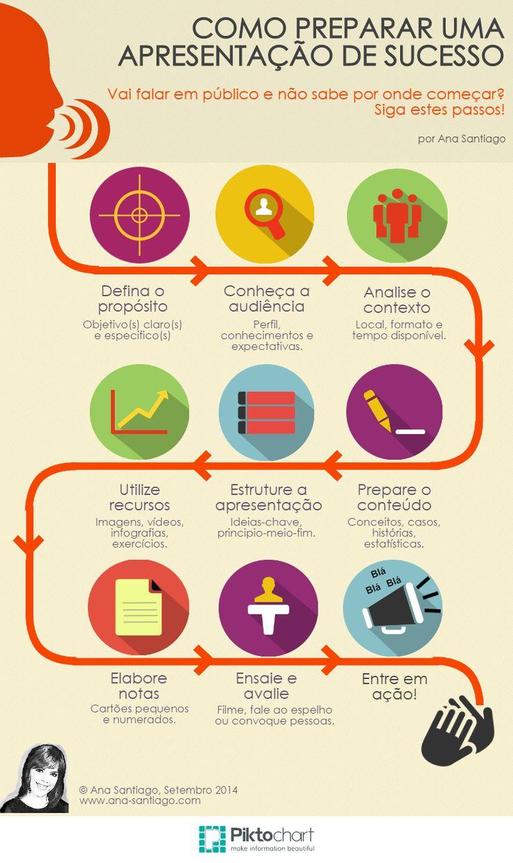Como preparar uma apresentação de sucesso (Infográfico)