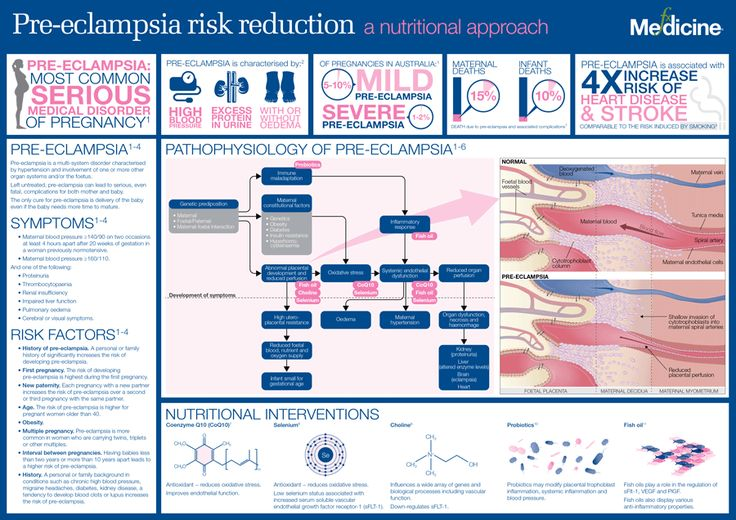 Pre-eclampsia risk reduction: a nutritional approach | FX Medicine