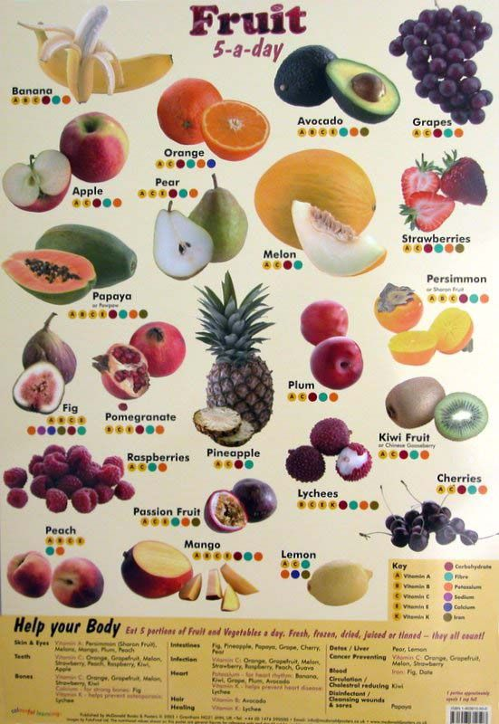 5 fruit poster with vitamins minerals nutritional poster