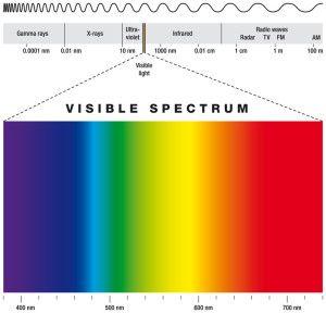 UV-Strahlung  Die UV-Strahlung, die den Wellenlängenbereich von 100 Nanometer (nm) bis 400 nm umfasst, ist der energiereichste Anteil der optischen Strahlung. Die UV-Strahlung ist für uns Menschen unsichtbar. Aufgrund der physikalischen und biologischen Eigenschaften wird die UV-Strahlung unterteilt in UV-A-Strahlung (Wellenlänge 400 – 315 nm) UV-B-Strahlung (Wellenlänge 315 – 280 nm) UV-C-Strahlung (Wellenlänge 280 …