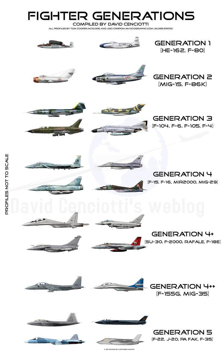 Jet fighter generations...I would be really interested to see where they would put the Avro Arrow.
