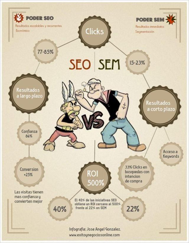 Poder SEO vs Poder SEM. Infografía en español. #CommunityManager