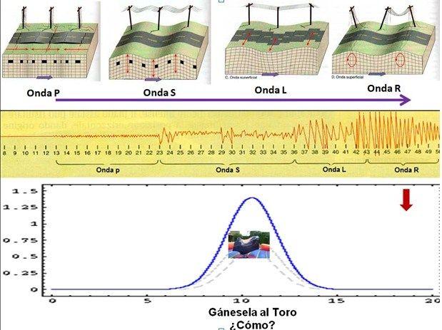 Gestión de Terremotos.: ¿Como actúan las ondas sísmicas en un Terremoto?