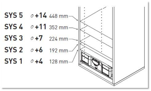 Good guide for Festool Sysport dimensions - systainer spacing guide