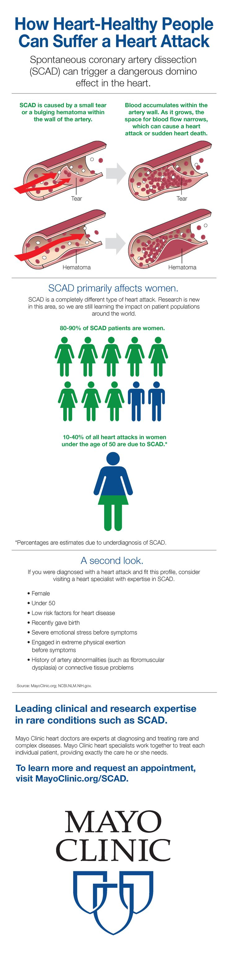 Spontaneous coronary artery dissection (SCAD) can trigger a dangerous domino effect in the heart.