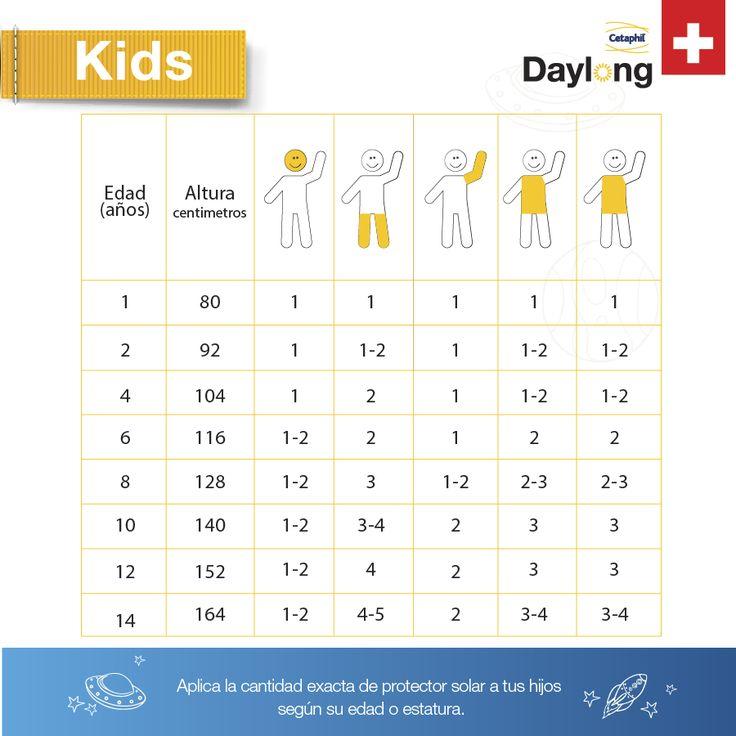 Aunque las medidas de fotoprotección son indispensables en todas las edades, estas deben ser más estrictas en niños y jóvenes, ya que estos son más susceptibles que los adultos a las radiaciones UV.#DaylongKids