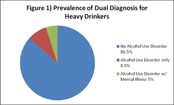 health impact of dual diagnosis 16062018 drugs alcohol and mental health diagnosis & treatment conditions  doctors call this 'dual diagnosis' or 'co-occurring diagnosis'.