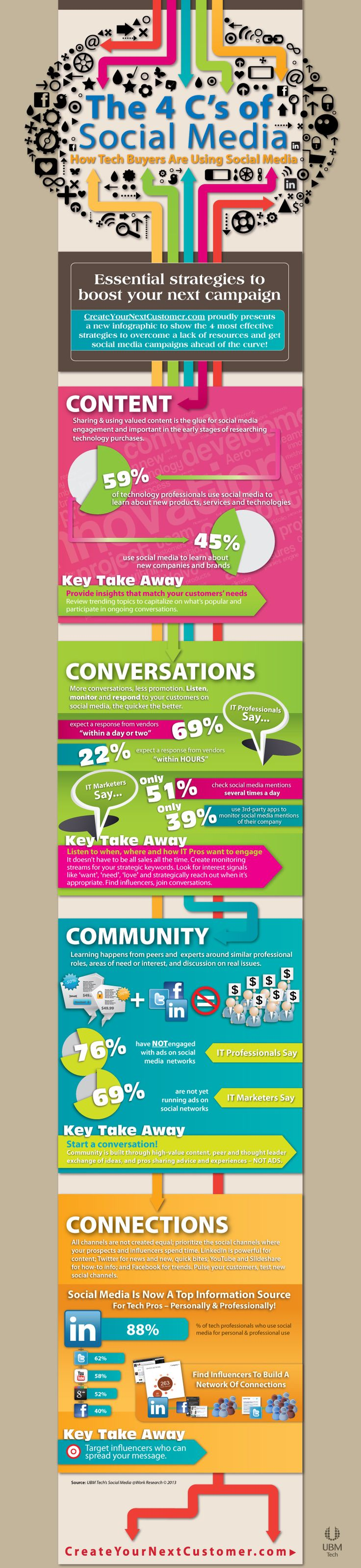 The 4 C's of social media: content, conversations, community, connections #infographic #socialmedia - No B.S. University http://www.NOBSU.com