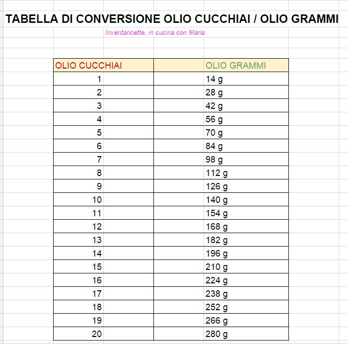 Quanto pesa un cucchiaio di olio?