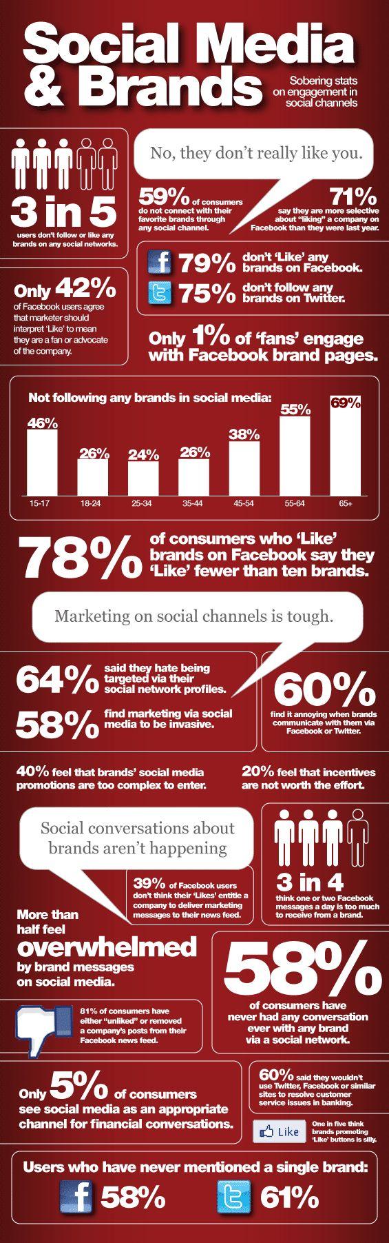 Brands struggle in social media: Social Network, Media Branding, Marketing Socialmedia, Social Media, Branding Socialmedia, Socialmedia Usuario Jpg, Medium, Branding Infographic