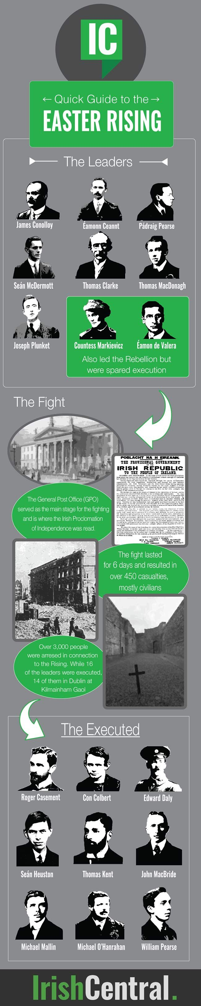 Not totally clear on all the details of the 1916 Easter Rising? In honor of the upcoming centenary, here's an infographic to help.