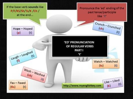 Learn and Improve Your English Online - My English Key