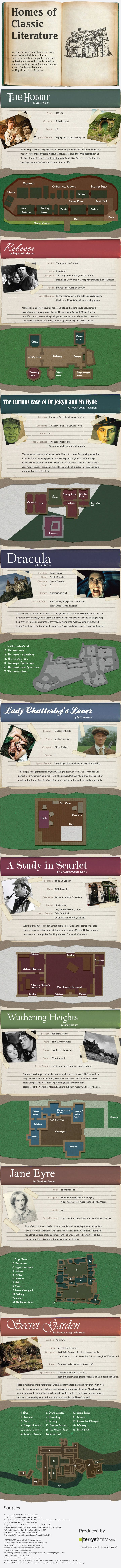 Homes Of Classic Literature  #Infographic #Literature #Homes