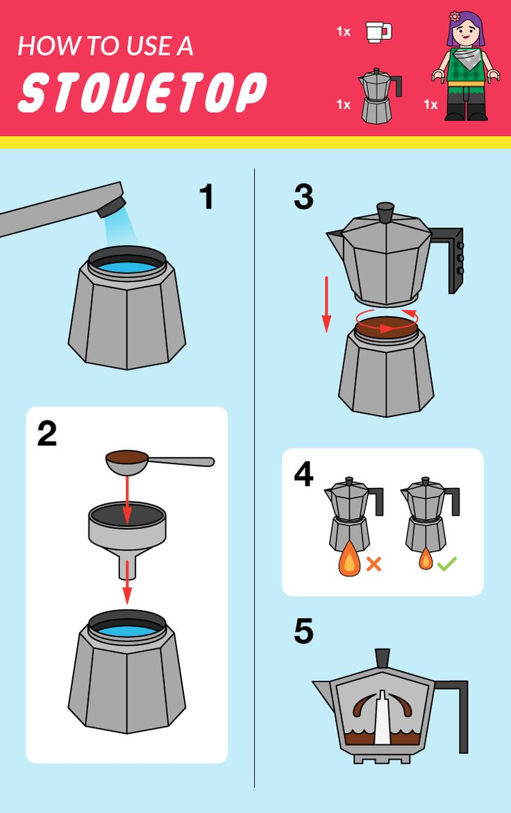 stovetop brewing guide