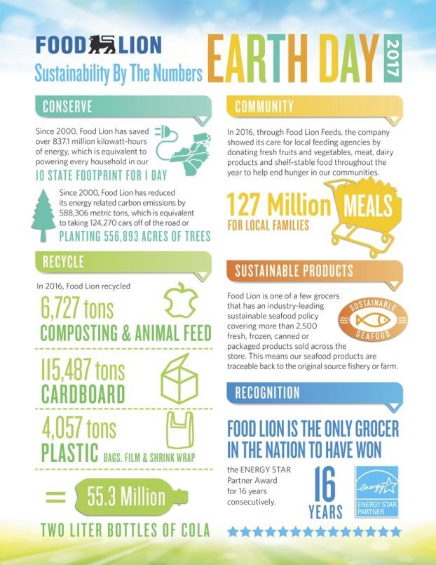 Food Lion offers graphic to show sustainability progress - Salisbury Post | Salisbury Post