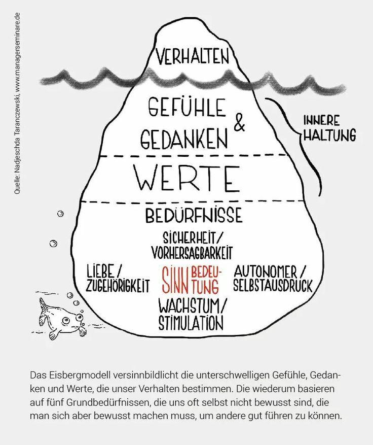 Eisbergmodell – C.Ro