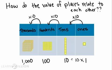 learn the relationship between place values by multiplying numbers by a power of 10.