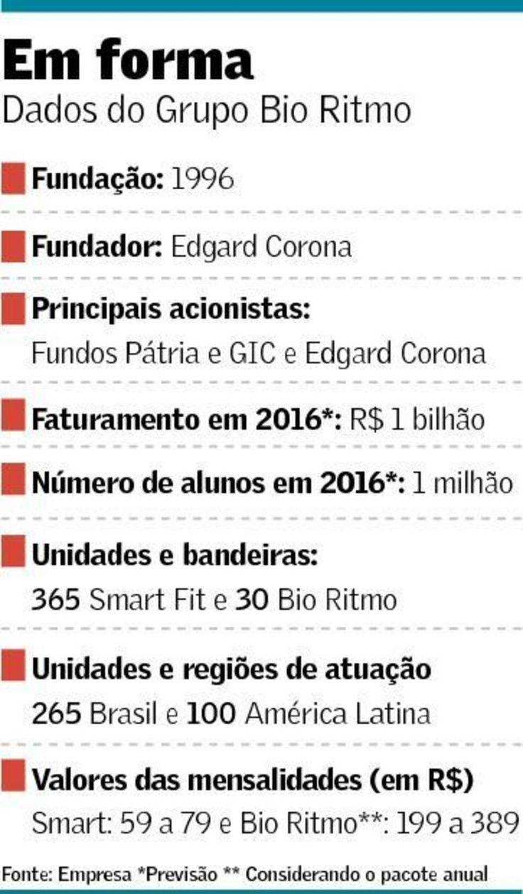 Grupo Bio Ritmo recebe aporte de R$ 100 milhões | Valor Econômico