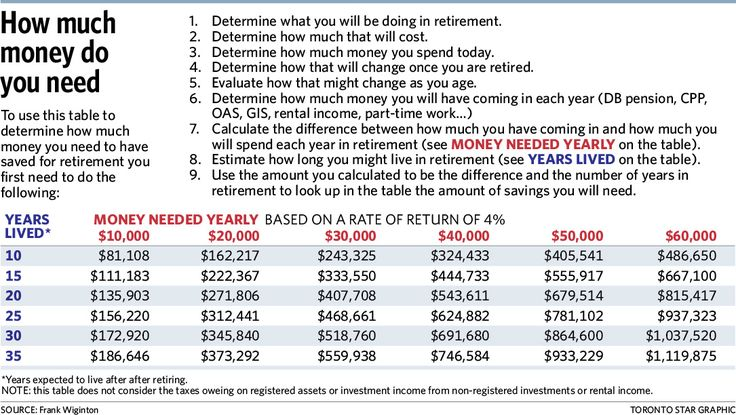 Financial guru Frank Wiginton walks us through how much it will really cost you to retire.