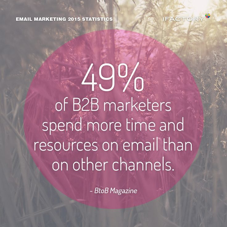 49% of B2B marketers spend more time and resources on email than other channels. #emailmarketing #digitalmarketing #ifactory #digital #edm #marketing #statistics  #email #emails