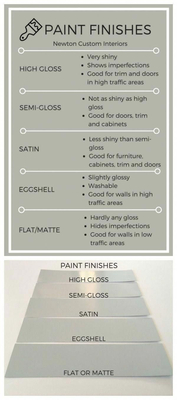 Learn How Different Paint Finishes Can Affect Your Painting Project The Right Paint Finish Can Really Make Or Paint Finishes Choosing Paint Painting Projects