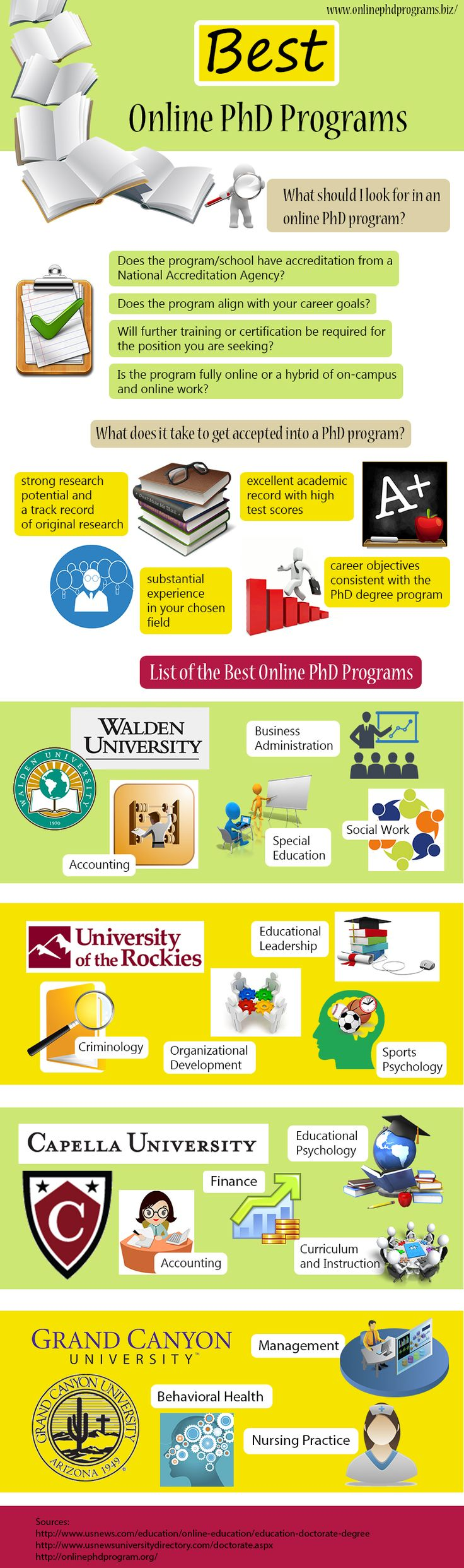 Best Online PhD Programs #infographic #Education
