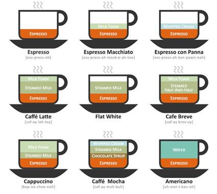 How-to-make-the-perfect-cup-of-coffee-2.jpg (425×381)