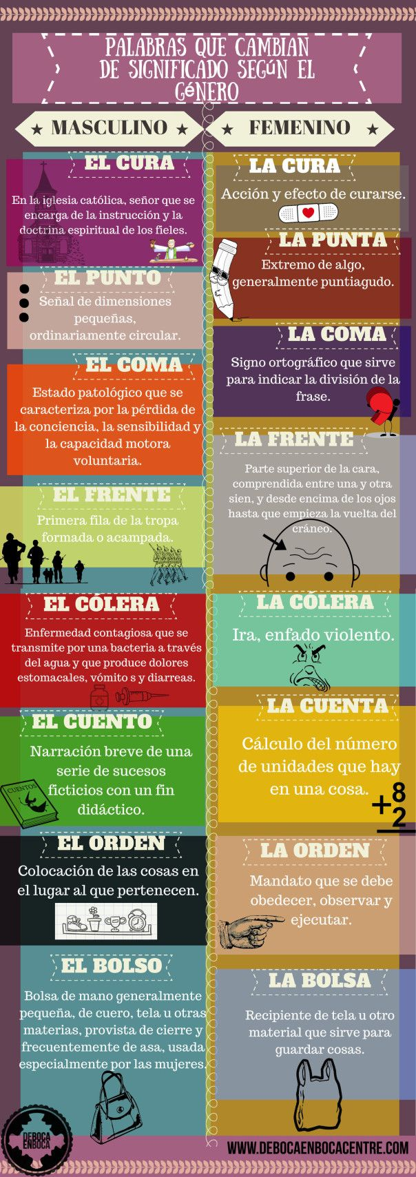 Palabras que cambian con el género Spanish vocabulary with different meaning depending on gender #Spanishvocabulary #languages #expressions #spanish #idioms #learning If you find this info graphic useful, please share, like or pin it for your friends.
