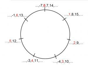 "In modular arithmetic, one thinks of the whole numbers arranged around a circle, like the hours on a clock, instead of along an infinite straight line. Here we have seven ""hours"" on our clock—arithmetic modulo 7. To add 3 and 5 modulo 7, you start at 0, count 3 clockwise, and then a further 5 clockwise, this time ending on 1. To multiply 3 by 5 modulo 7, you start at 0 and count 3 clockwise 5 times, again ending up at 1."