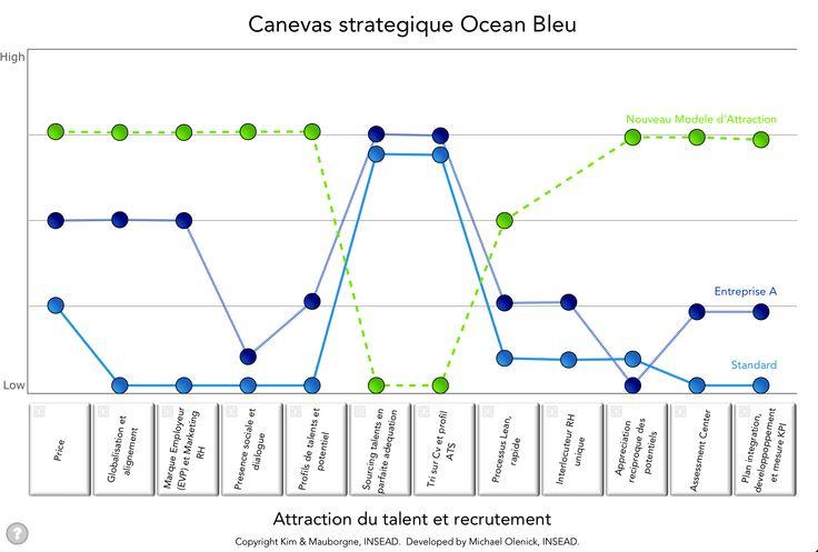 Canevas stratégique selon la Stratégie Océan Bleu Kim et Mauborgne pour l'attraction des talents