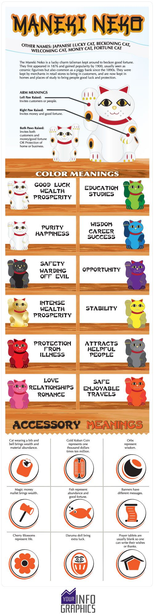 This infographic of Maneki Neko, Lucky Cat, shows the meanings of the lucky cat colors and accessories (or symbols). This infographic also shows the lucky cat arm meanings.
