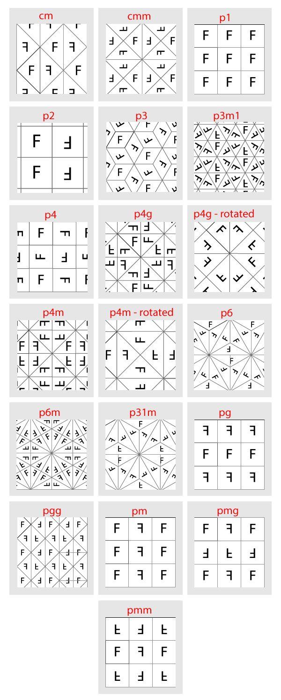 mad patterns types