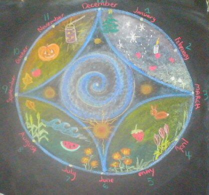 Waldorf ~ 3rd grade ~ Math ~ Measurement ~ Time ~ Wheel of the Year ~ Four Seasons ~ Twelve Months ~ chalkboard drawing