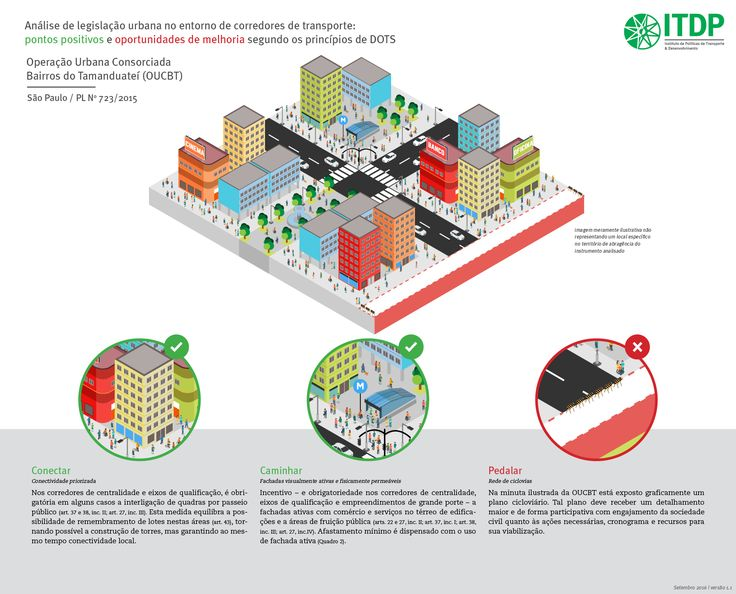 Legislação urbana e corredores de transporte nas grandes cidades brasileiras: uma análise à luz dos princípios de Desenvolvimento Orientado ao Transporte Sustentável
