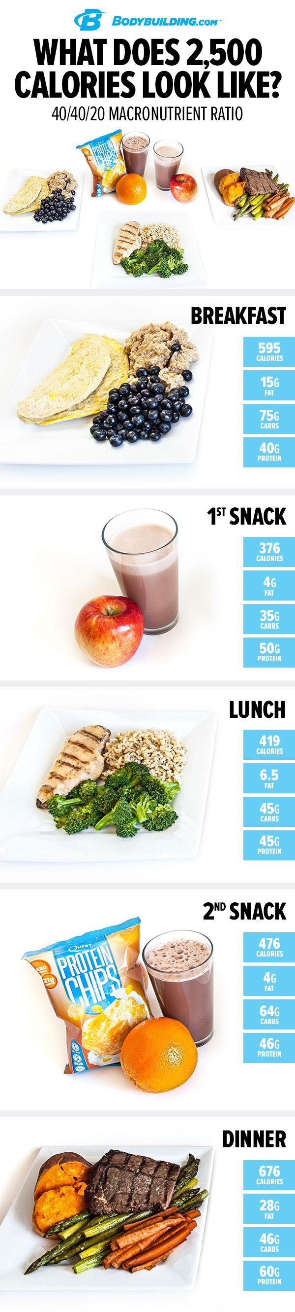 What Does 2,500 Calories Look Like? 40/40/20. If you like eating, the traditional bodybuilding plan is great because you get to consume a pretty high volume of food. If you like a little more fat in your diet, though, you may want to consider a different option.