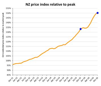 Annual rate of home value growth slows as LVR takes effect - QV.co.nz