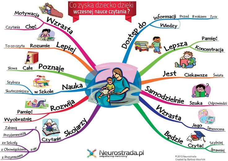 """""""Czytanie jest kluczem do rozwoju dziecka - zarówno intelektualnego, jak i emocjonalnego. Kluczem, który otwiera skarbnicę całej wiedzy, wsz..."""