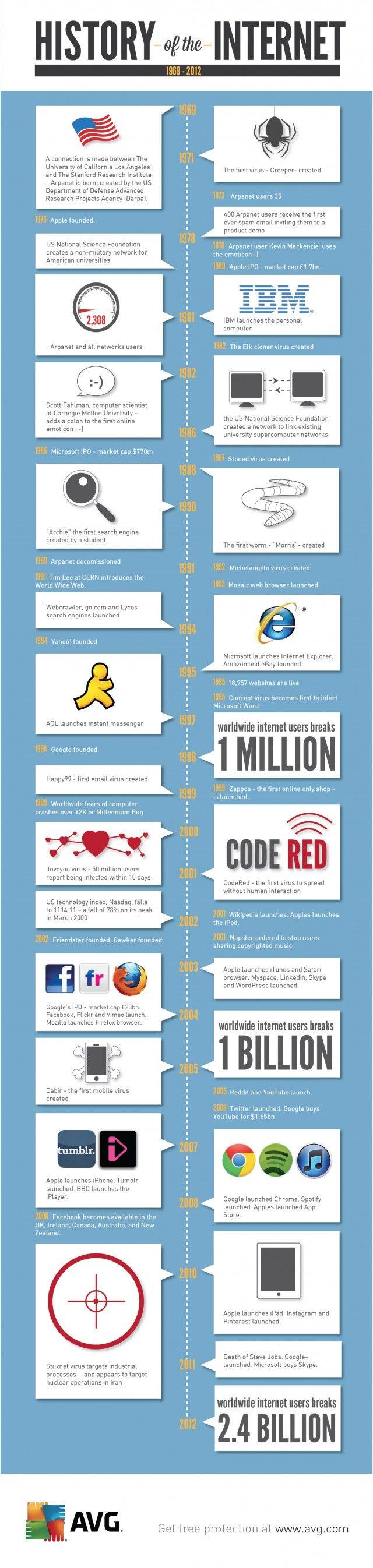 Infographie : Histoire d'#Internet et des #virus