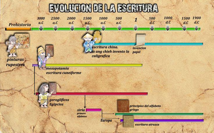 antiguas civilizaciones cronologias - Buscar con Google