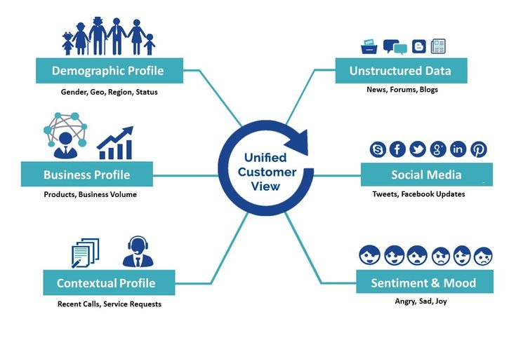 Unified Customer View Solution brings together the power of AI and cognitive computing to take Unstructured Data from Social Media and Structured Data from Business Operations, to create actionable customer insights. #UnifiedCustomerView #CognitiveComputing #CognitiveSolutions #CognitiveBusinessSolutions